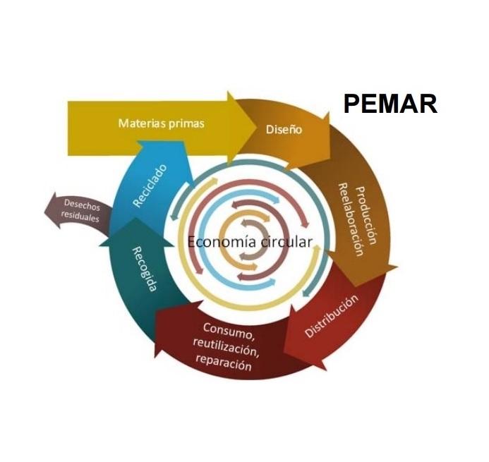 Versión inicial del Plan Estatal Marco de Gestión de Residuos y Estudio Ambiental Estratégico. PEMAR